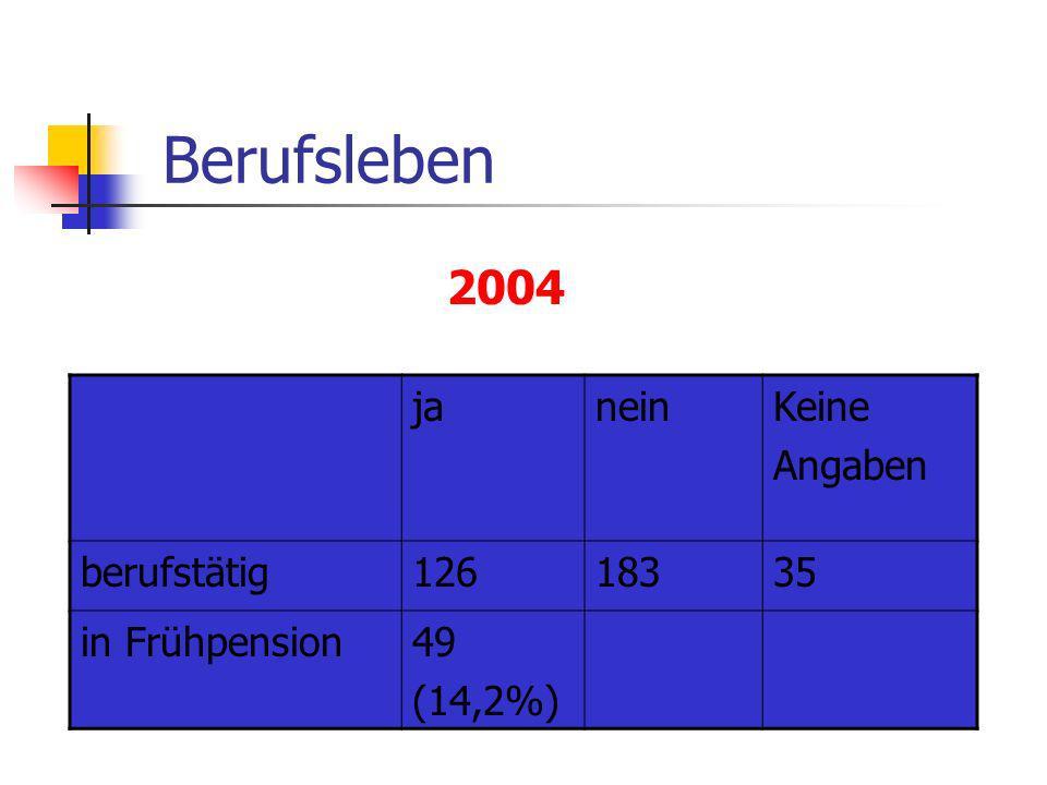 Berufsleben 2004 ja nein Keine Angaben berufstätig 126 183 35