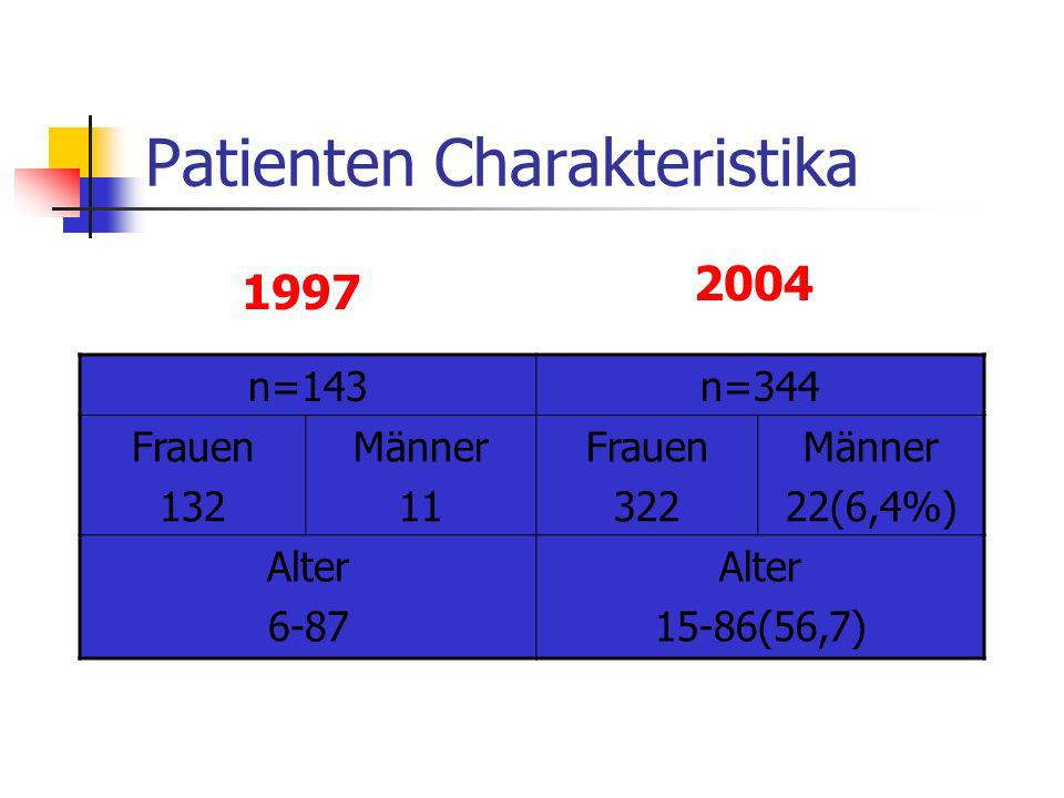 Patienten Charakteristika