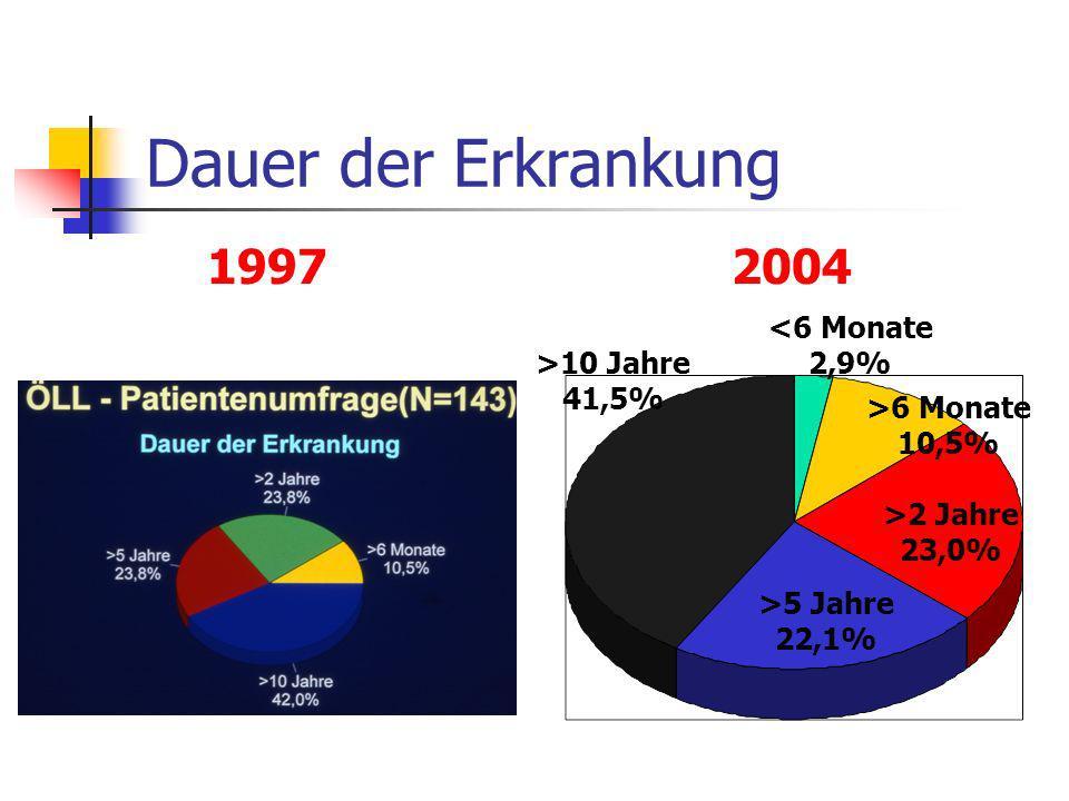 Dauer der Erkrankung 1997 2004 <6 Monate 2,9% >10 Jahre 41,5%