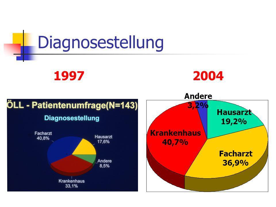 Diagnosestellung 1997 2004 Andere 3,2% Hausarzt 19,2% Krankenhaus