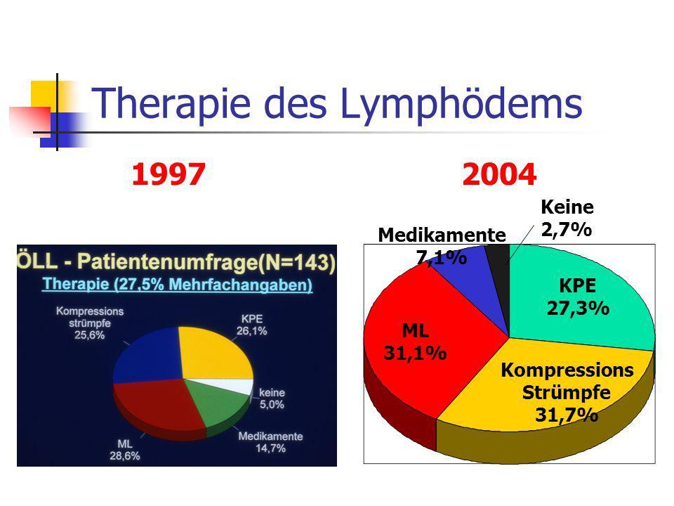 Therapie des Lymphödems