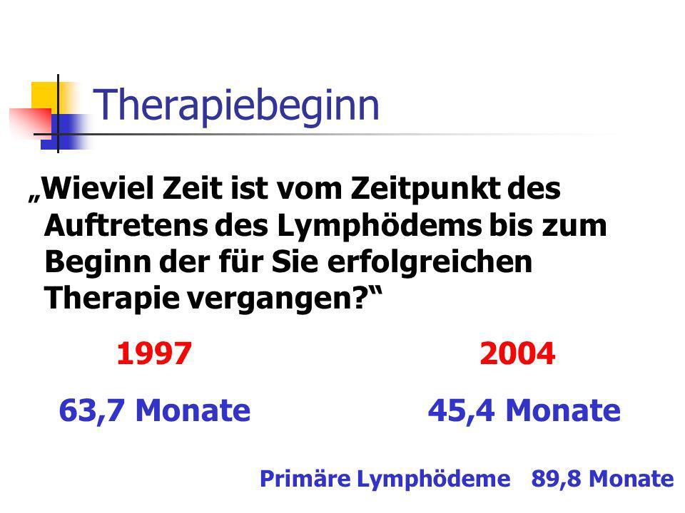 Primäre Lymphödeme 89,8 Monate