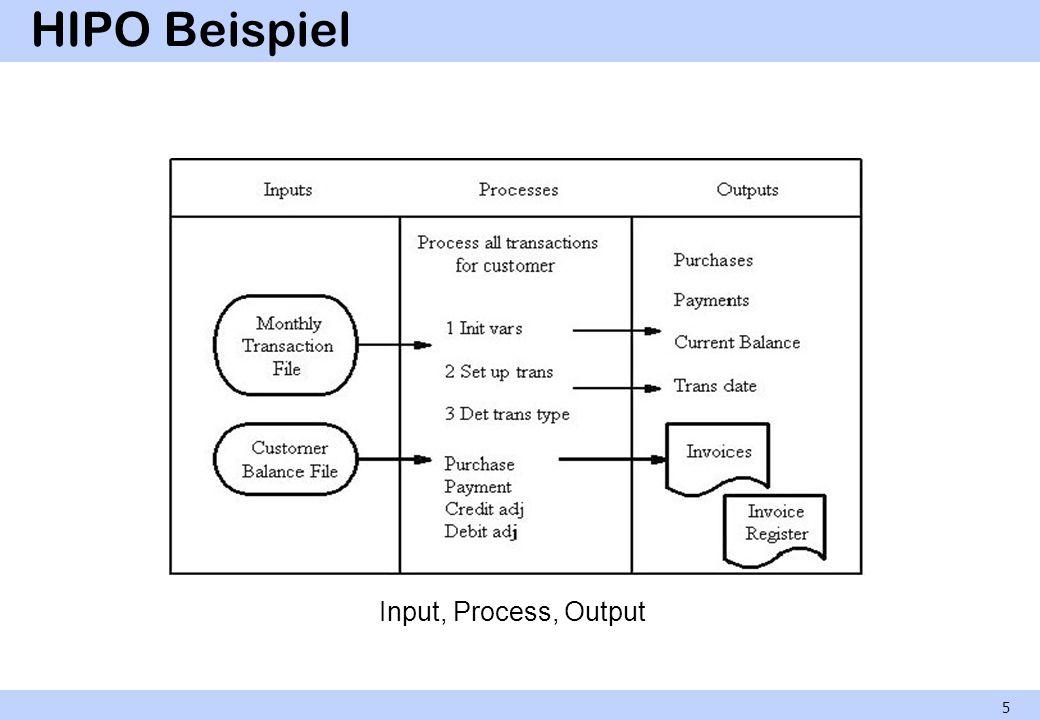 HIPO Beispiel Input, Process, Output