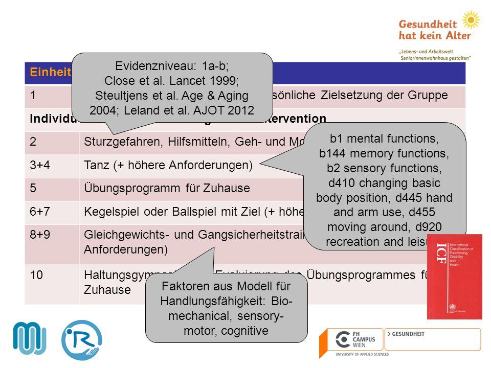 Evidenzniveau: 1a-b; Close et al. Lancet 1999; Steultjens et al. Age & Aging 2004; Leland et al. AJOT 2012.