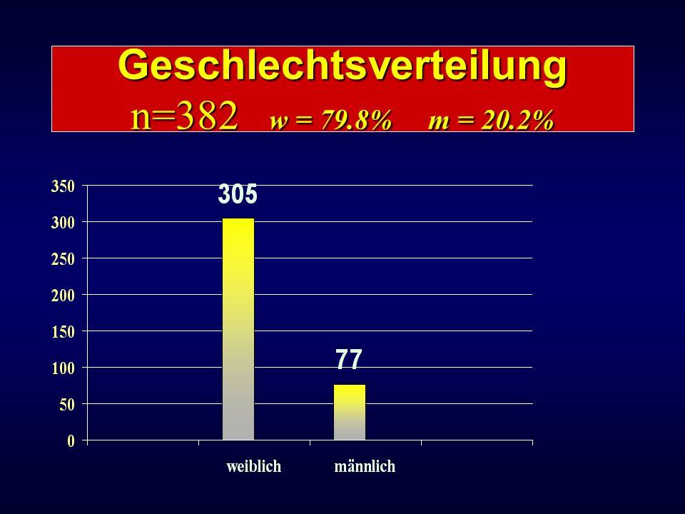 Geschlechtsverteilung n=382 w = 79.8% m = 20.2%
