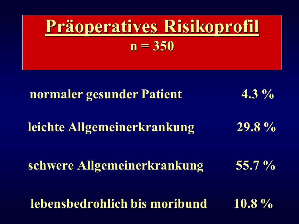 Präoperatives Risikoprofil n = 350