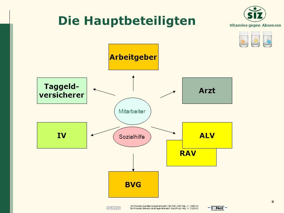 Die Hauptbeteiligten Arbeitgeber Taggeld- versicherer Arzt IV ALV RAV