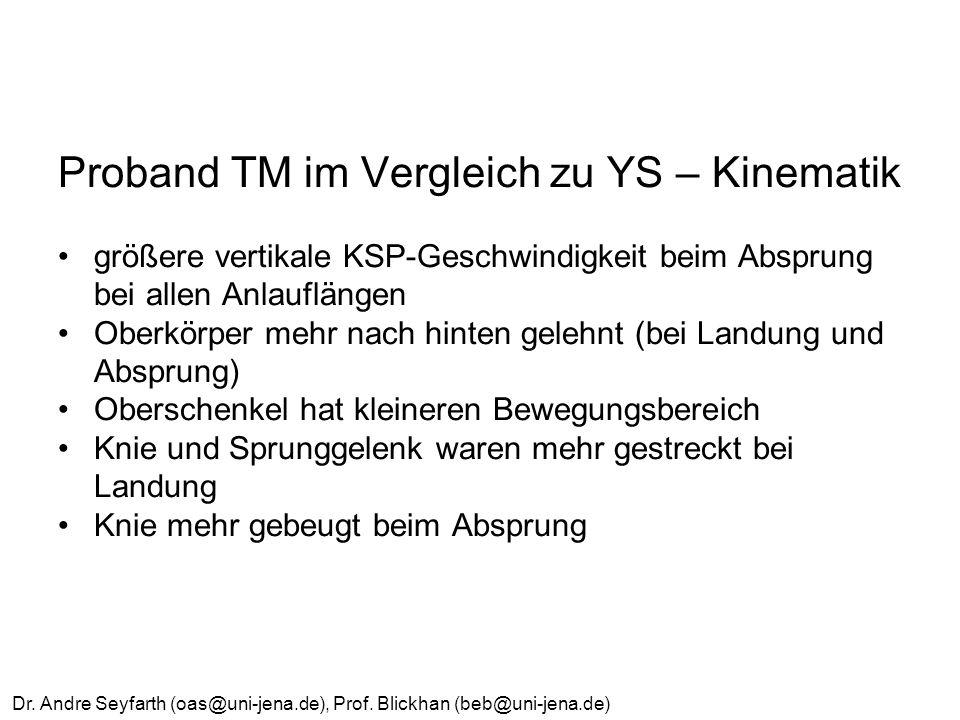 Proband TM im Vergleich zu YS – Kinematik