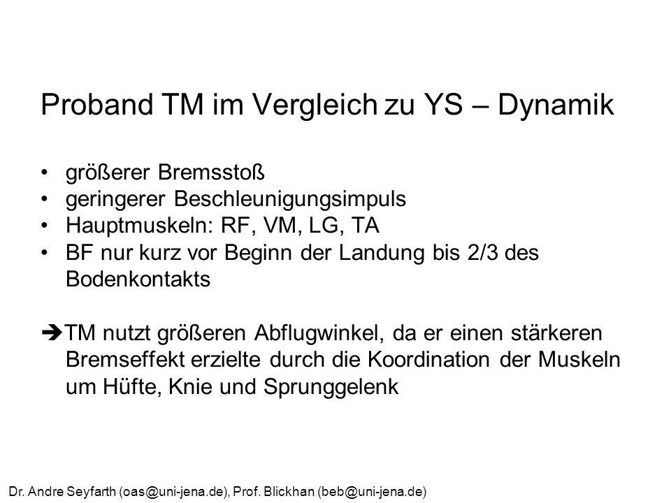 Proband TM im Vergleich zu YS – Dynamik