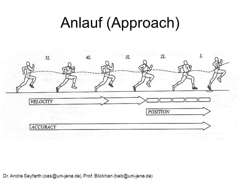 Anlauf (Approach) Dr. Andre Seyfarth (oas@uni-jena.de), Prof. Blickhan (beb@uni-jena.de)