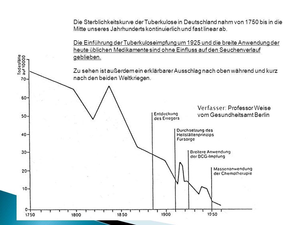 Die Sterblichkeitskurve der Tuberkulose in Deutschland nahm von 1750 bis in die Mitte unseres Jahrhunderts kontinuierlich und fast linear ab.