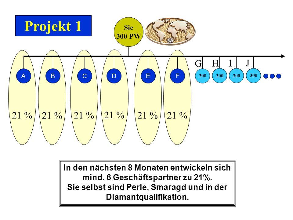 Projekt 1 Sie. 300 PW. 21 % 21 % 21 % 21 % 21 % 21 % G. H. I. J. A. B. C. D. E. F.