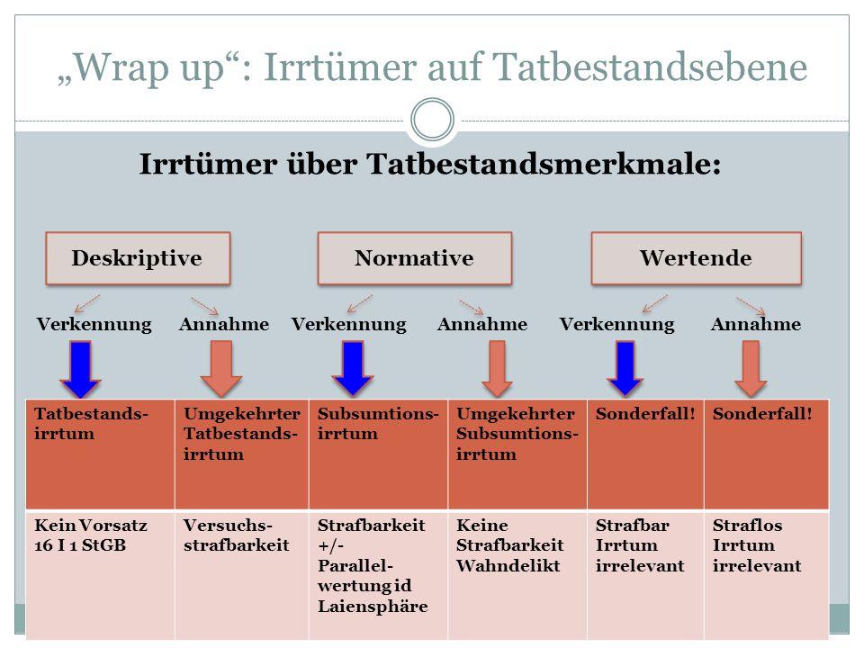 """Wrap up : Irrtümer auf Tatbestandsebene"