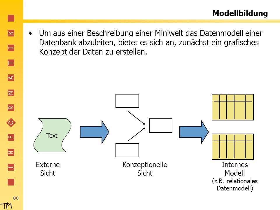 Internes Modell (z.B. relationales Datenmodell)
