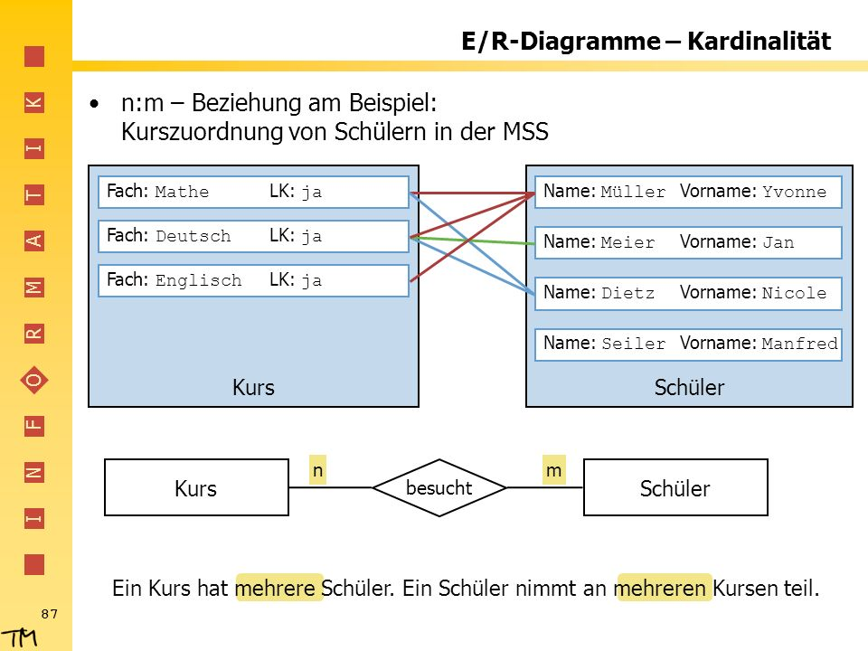 E/R-Diagramme – Kardinalität