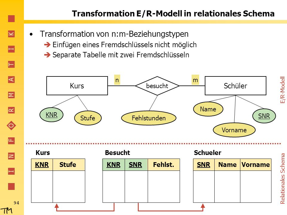 Transformation E/R-Modell in relationales Schema