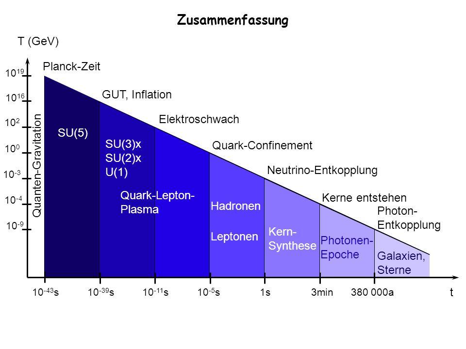 Zusammenfassung T (GeV) Planck-Zeit GUT, Inflation Elektroschwach