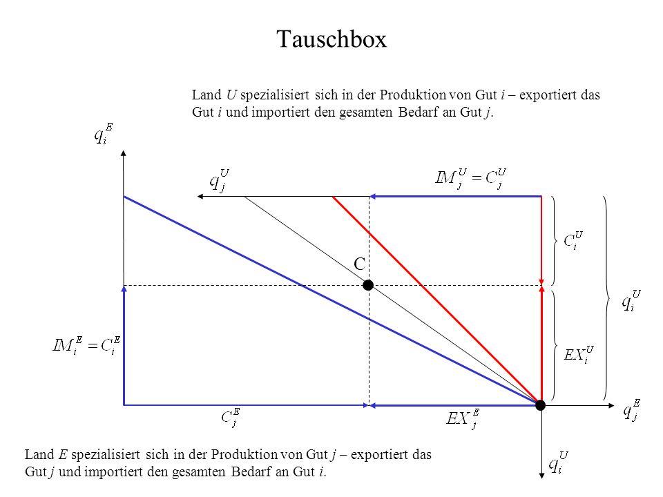 Tauschbox Land U spezialisiert sich in der Produktion von Gut i – exportiert das Gut i und importiert den gesamten Bedarf an Gut j.