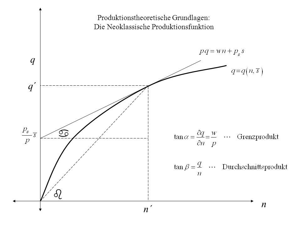 Produktionstheoretische Grundlagen: Die Neoklassische Produktionsfunktion