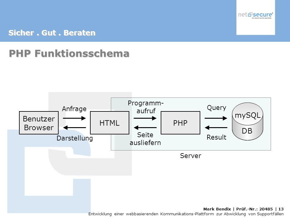 PHP Funktionsschema mySQL Benutzer Browser HTML PHP DB Programm-