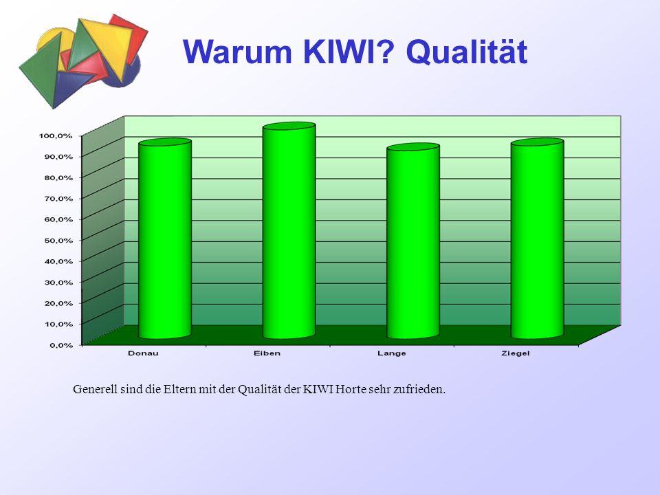 Warum KIWI Qualität Generell sind die Eltern mit der Qualität der KIWI Horte sehr zufrieden.