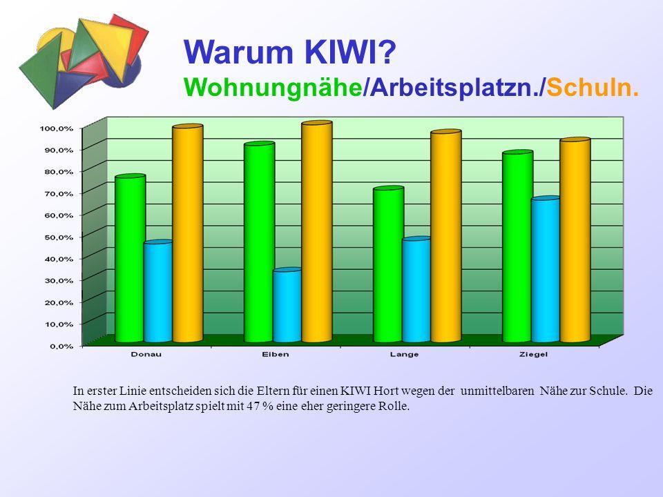 Warum KIWI Wohnungnähe/Arbeitsplatzn./Schuln.
