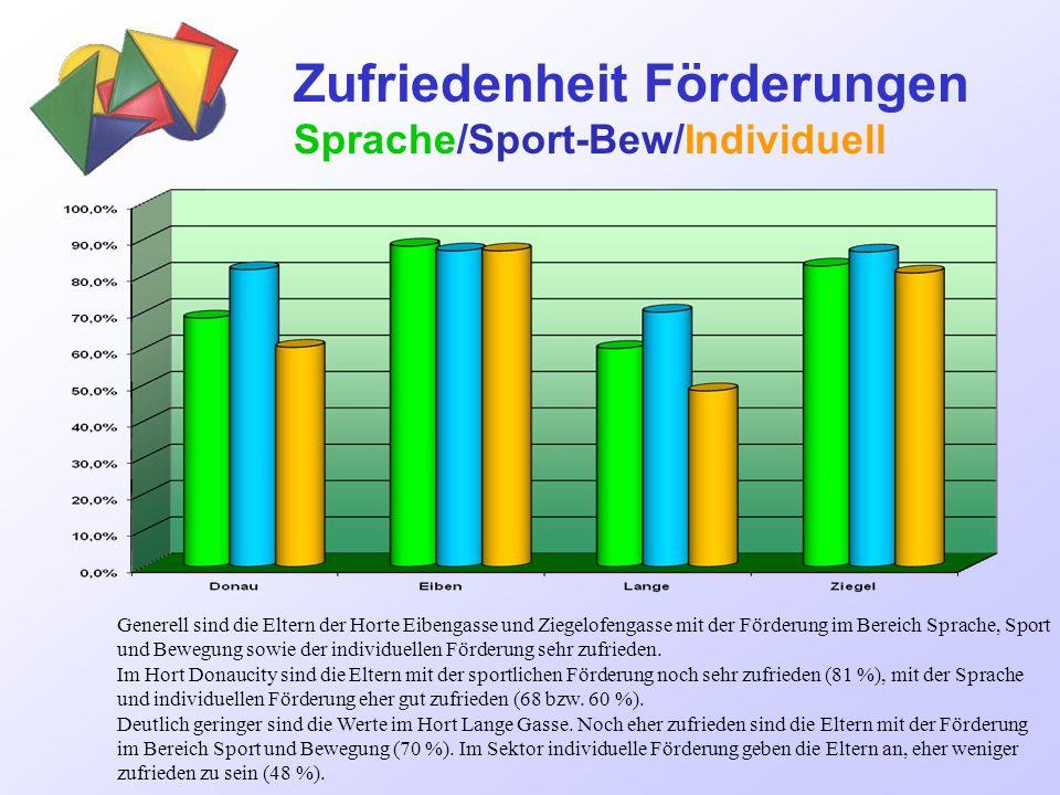 Zufriedenheit Förderungen Sprache/Sport-Bew/Individuell