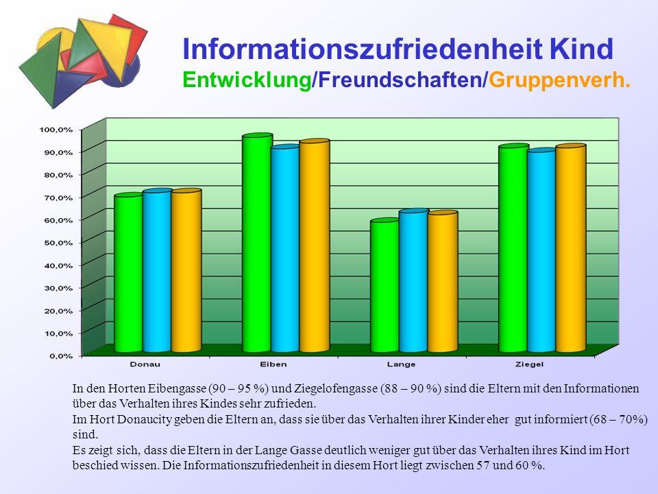 Informationszufriedenheit Kind Entwicklung/Freundschaften/Gruppenverh.