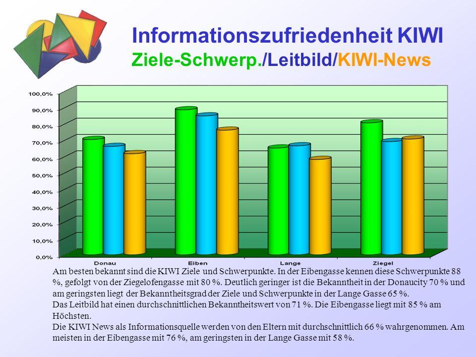 Informationszufriedenheit KIWI Ziele-Schwerp./Leitbild/KIWI-News