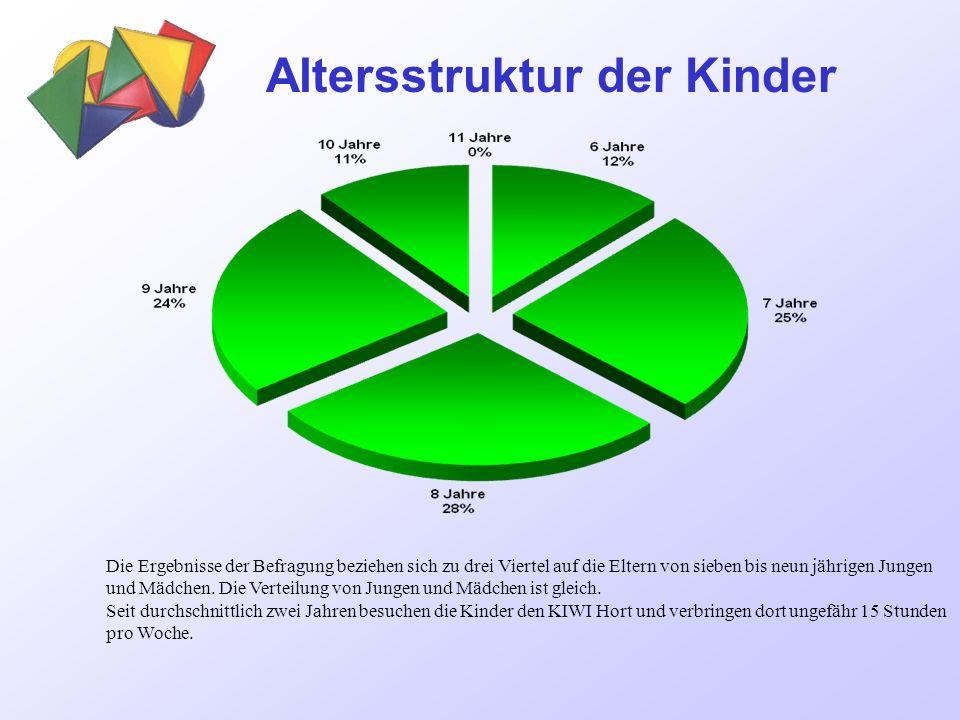 Altersstruktur der Kinder