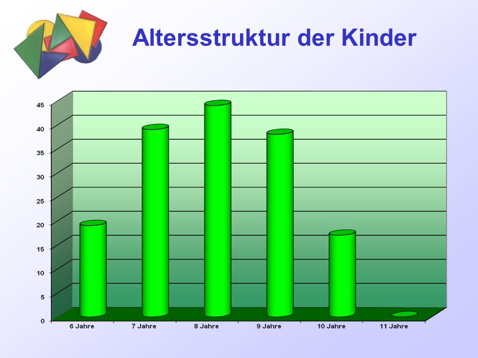 Altersstruktur der Kinder