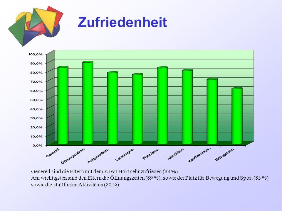 Zufriedenheit Generell sind die Eltern mit dem KIWI Hort sehr zufrieden (83 %).
