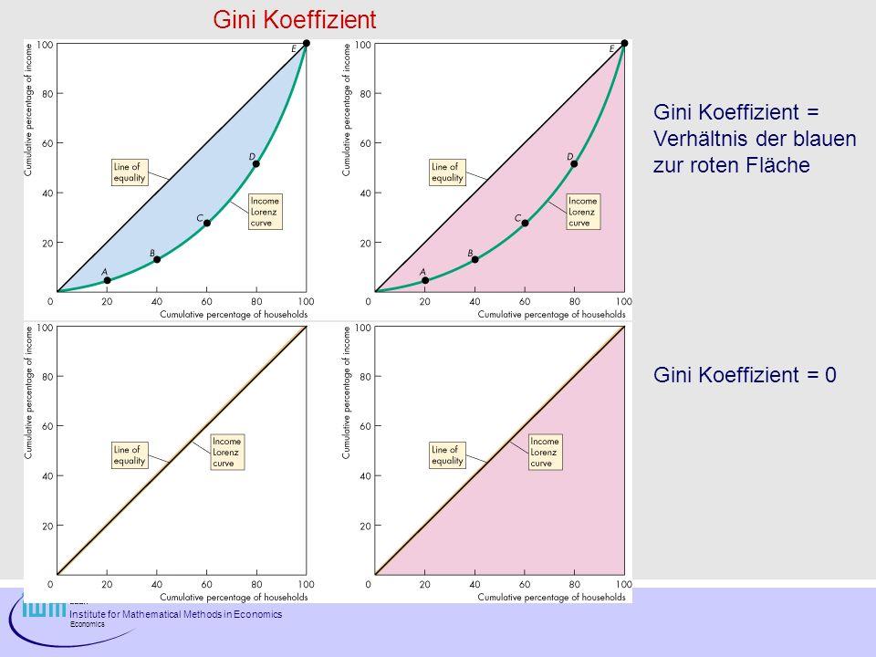 Gini Koeffizient Gini Koeffizient = Verhältnis der blauen
