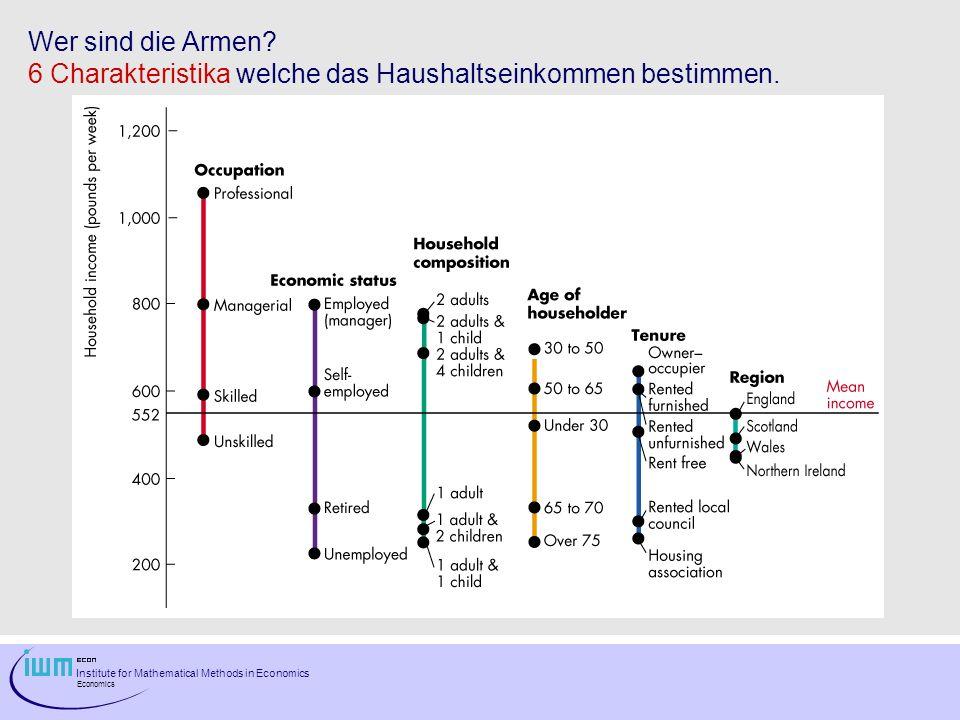 Wer sind die Armen 6 Charakteristika welche das Haushaltseinkommen bestimmen.