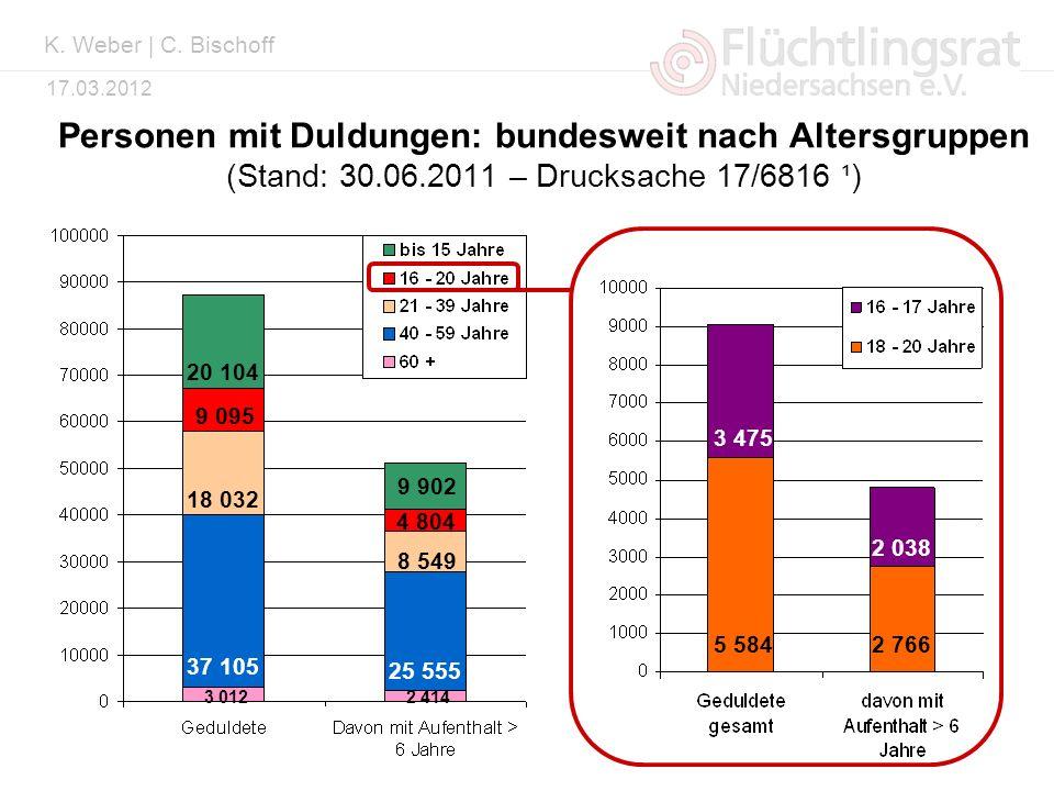 K. Weber | C. Bischoff Personen mit Duldungen: bundesweit nach Altersgruppen (Stand: 30.06.2011 – Drucksache 17/6816 ¹)