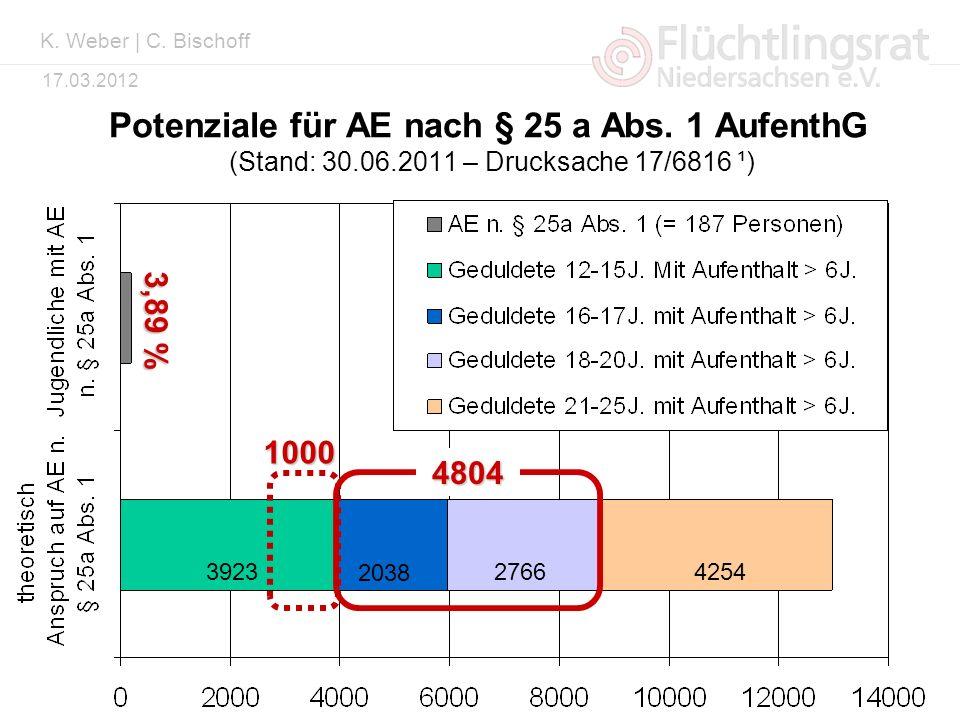 K. Weber | C. Bischoff Potenziale für AE nach § 25 a Abs. 1 AufenthG (Stand: 30.06.2011 – Drucksache 17/6816 ¹)