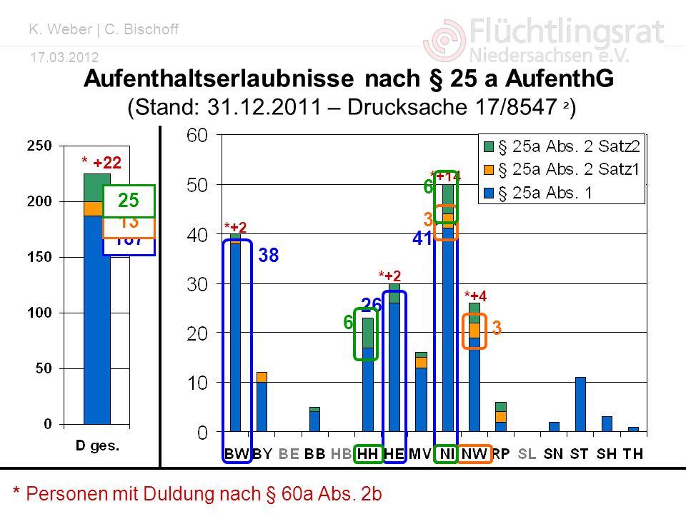 K. Weber | C. Bischoff Aufenthaltserlaubnisse nach § 25 a AufenthG (Stand: 31.12.2011 – Drucksache 17/8547 ²)