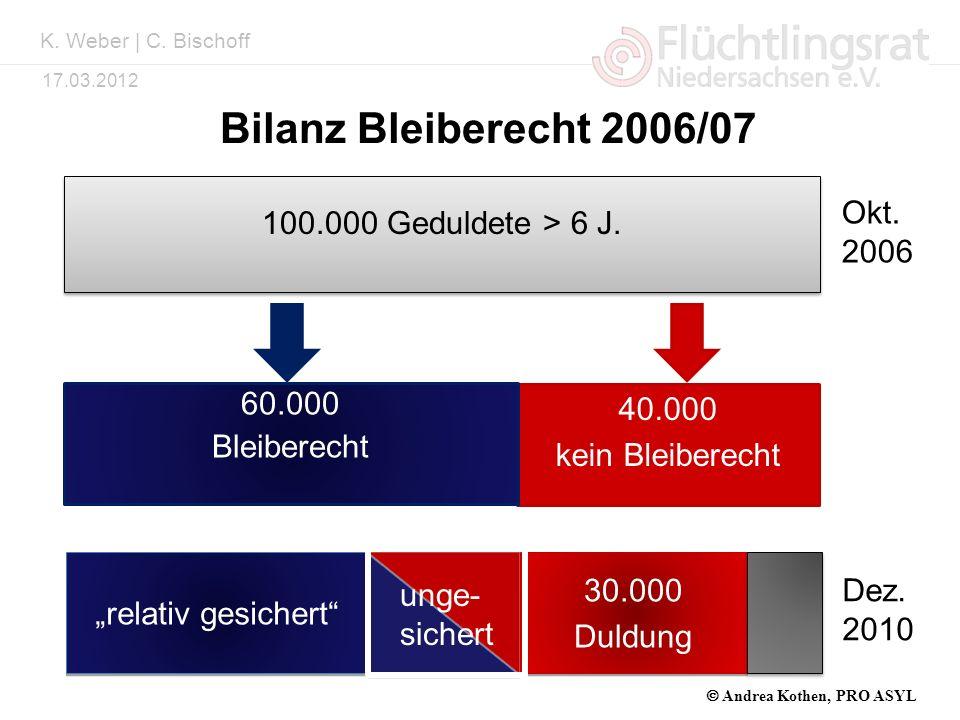 Bilanz Bleiberecht 2006/07 100.000 Geduldete > 6 J. Okt. 2006