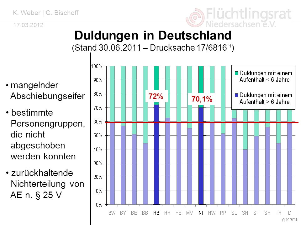 Duldungen in Deutschland (Stand 30.06.2011 – Drucksache 17/6816 ¹)
