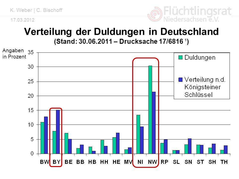 K. Weber | C. Bischoff Verteilung der Duldungen in Deutschland (Stand: 30.06.2011 – Drucksache 17/6816 ¹)
