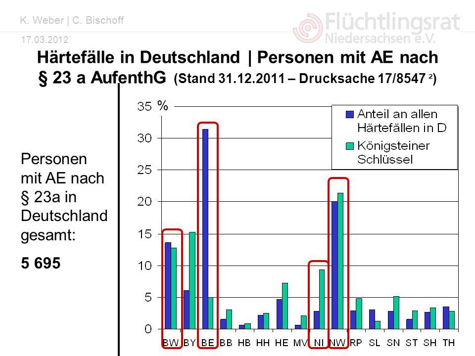 K. Weber | C. Bischoff Härtefälle in Deutschland | Personen mit AE nach § 23 a AufenthG (Stand 31.12.2011 – Drucksache 17/8547 ²)