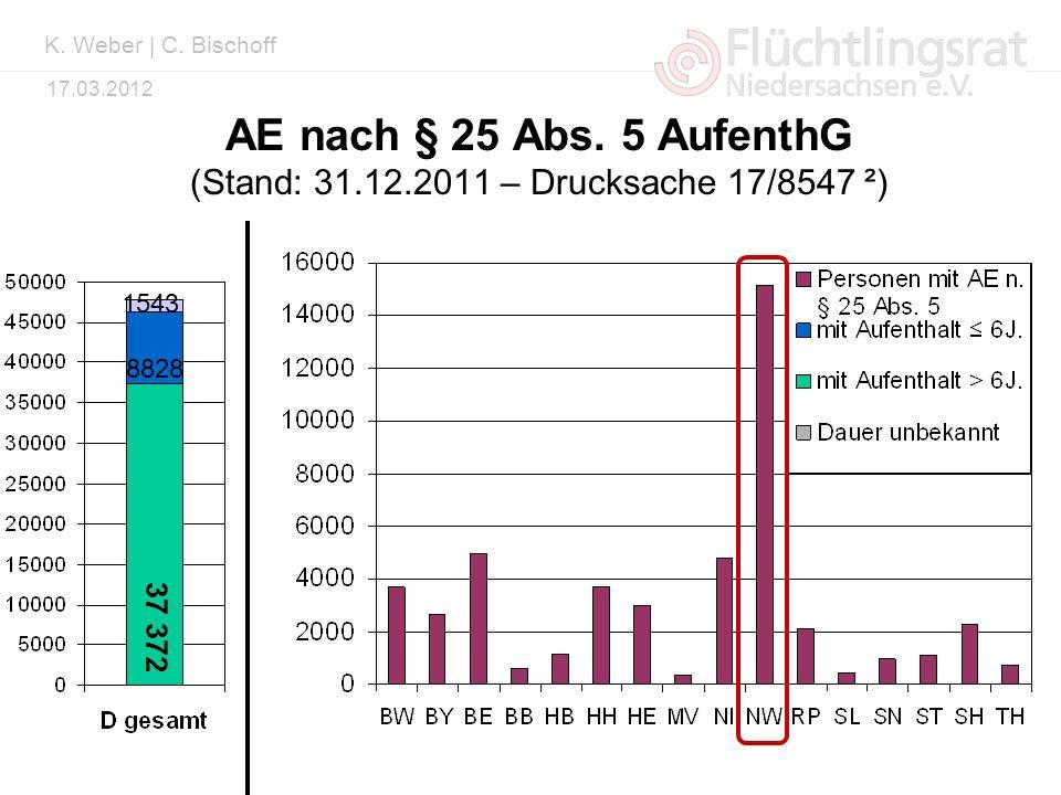 K. Weber | C. Bischoff AE nach § 25 Abs. 5 AufenthG (Stand: 31.12.2011 – Drucksache 17/8547 ²) 1543.
