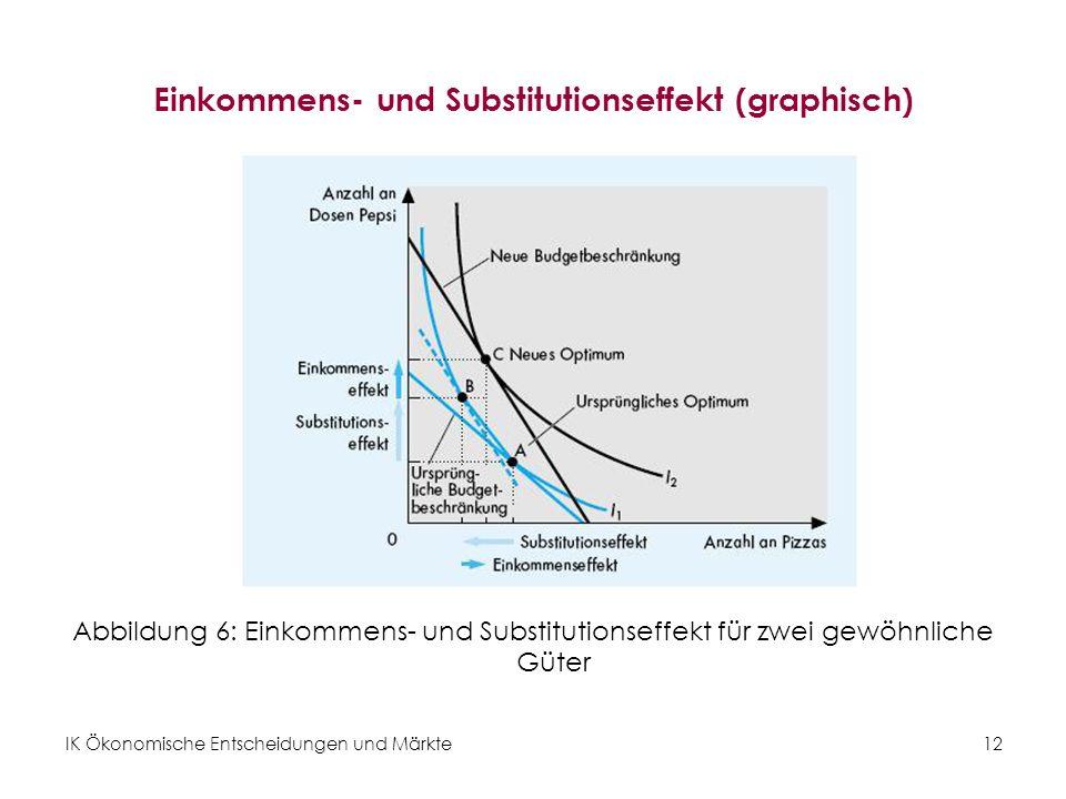 Einkommens- und Substitutionseffekt (graphisch)