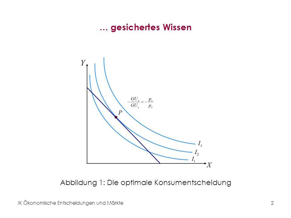 Abbildung 1: Die optimale Konsumentscheidung