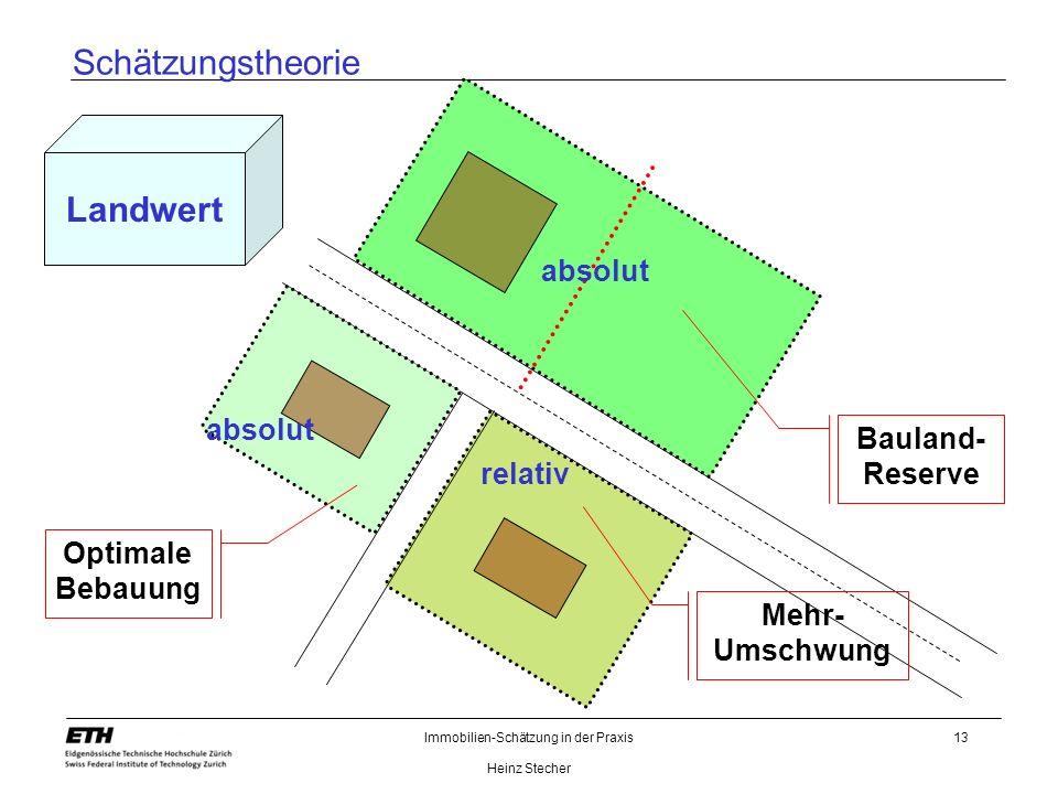 Immobilien-Schätzung in der Praxis