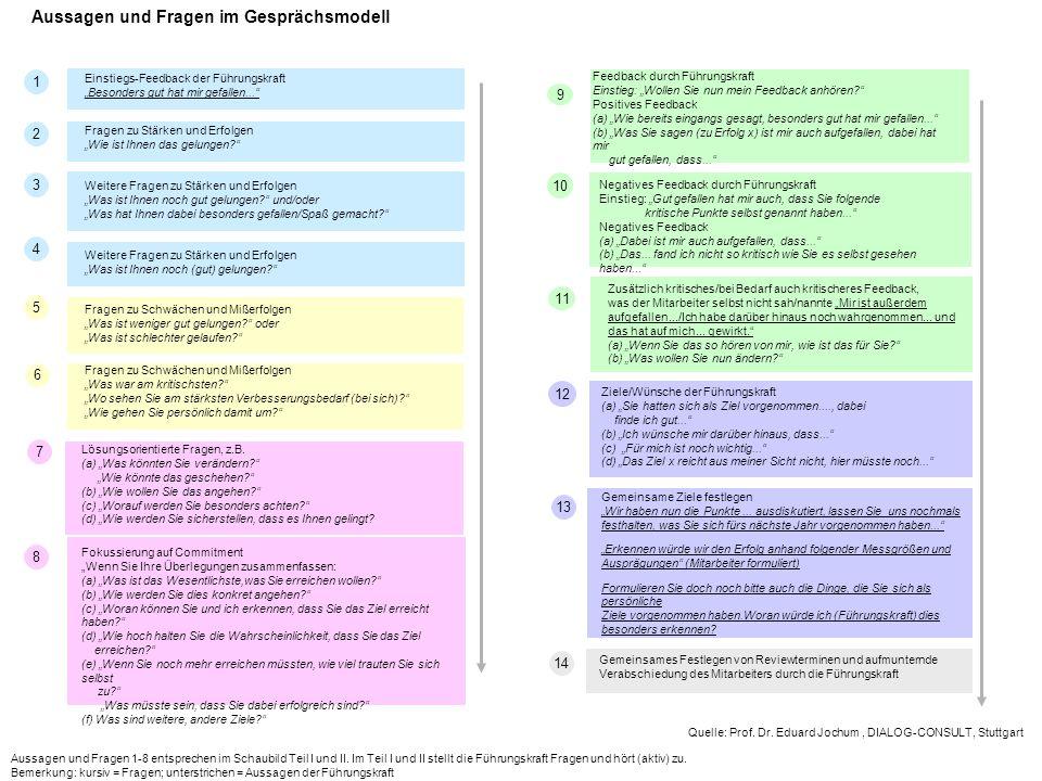Aussagen und Fragen im Gesprächsmodell