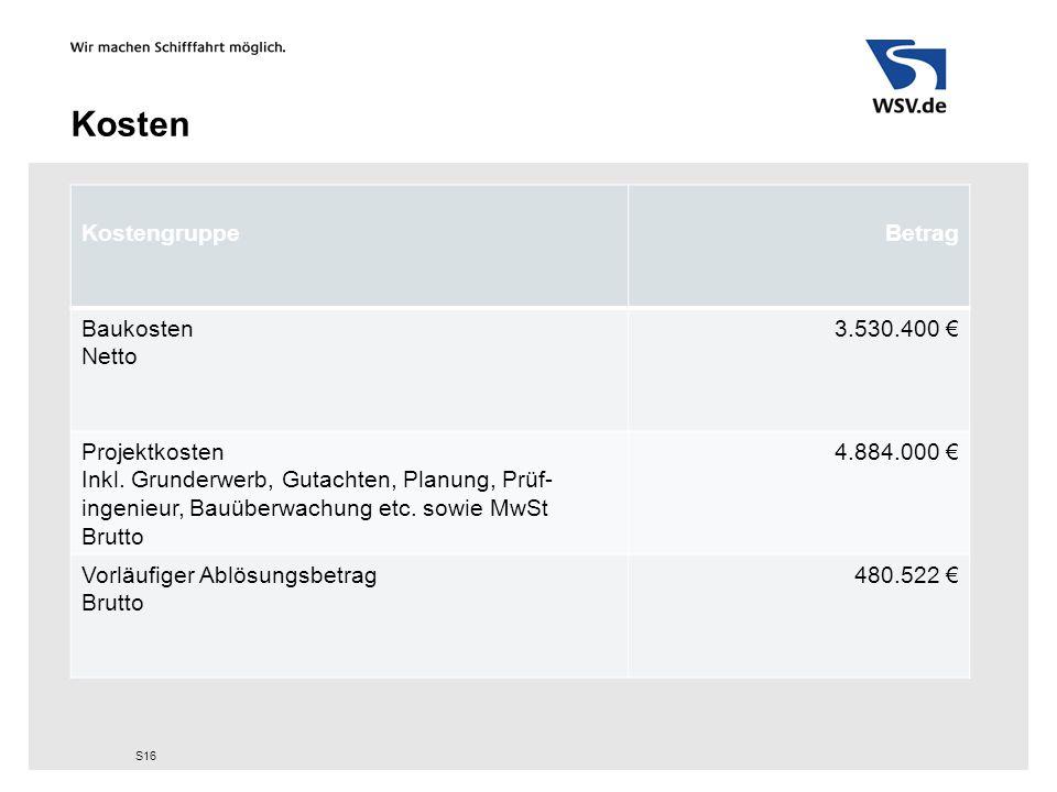 Kosten Kostengruppe Betrag Baukosten Netto 3.530.400 € Projektkosten