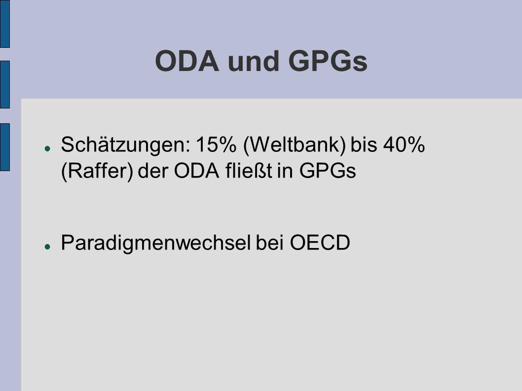ODA und GPGs Schätzungen: 15% (Weltbank) bis 40% (Raffer) der ODA fließt in GPGs.