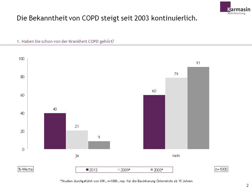 Die Bekanntheit von COPD steigt seit 2003 kontinuierlich.
