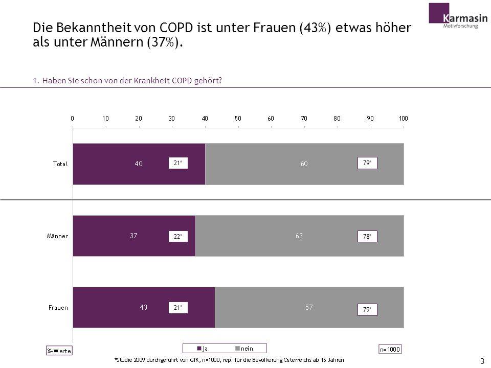 Die Bekanntheit von COPD ist unter Frauen (43%) etwas höher als unter Männern (37%).